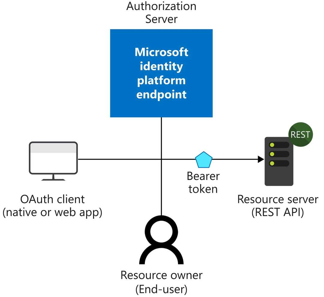 authentication id provider flow